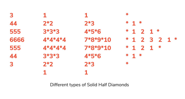 diamond pattern programs in c, c++, java using numbers and stars