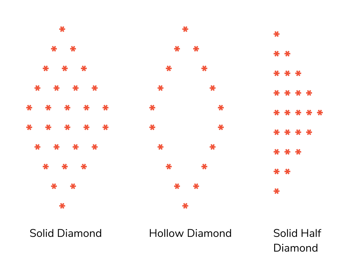 diamond pattern programs in c, c++, java using stars