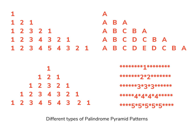 palindromic pattern programs in c, c++, java