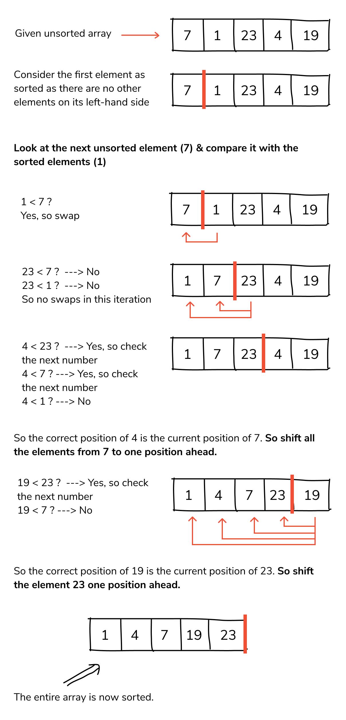 examples of insertion sort program in c