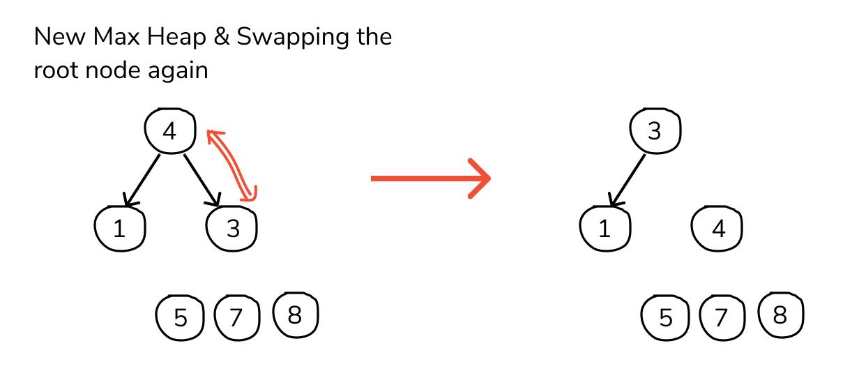 heap sort program in c