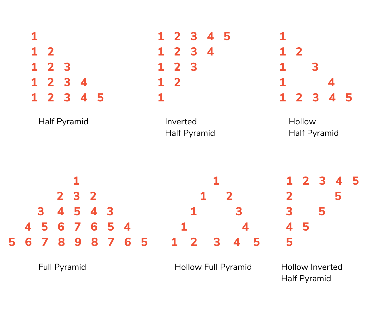 pyramid pattern printing programs in c, c++, java