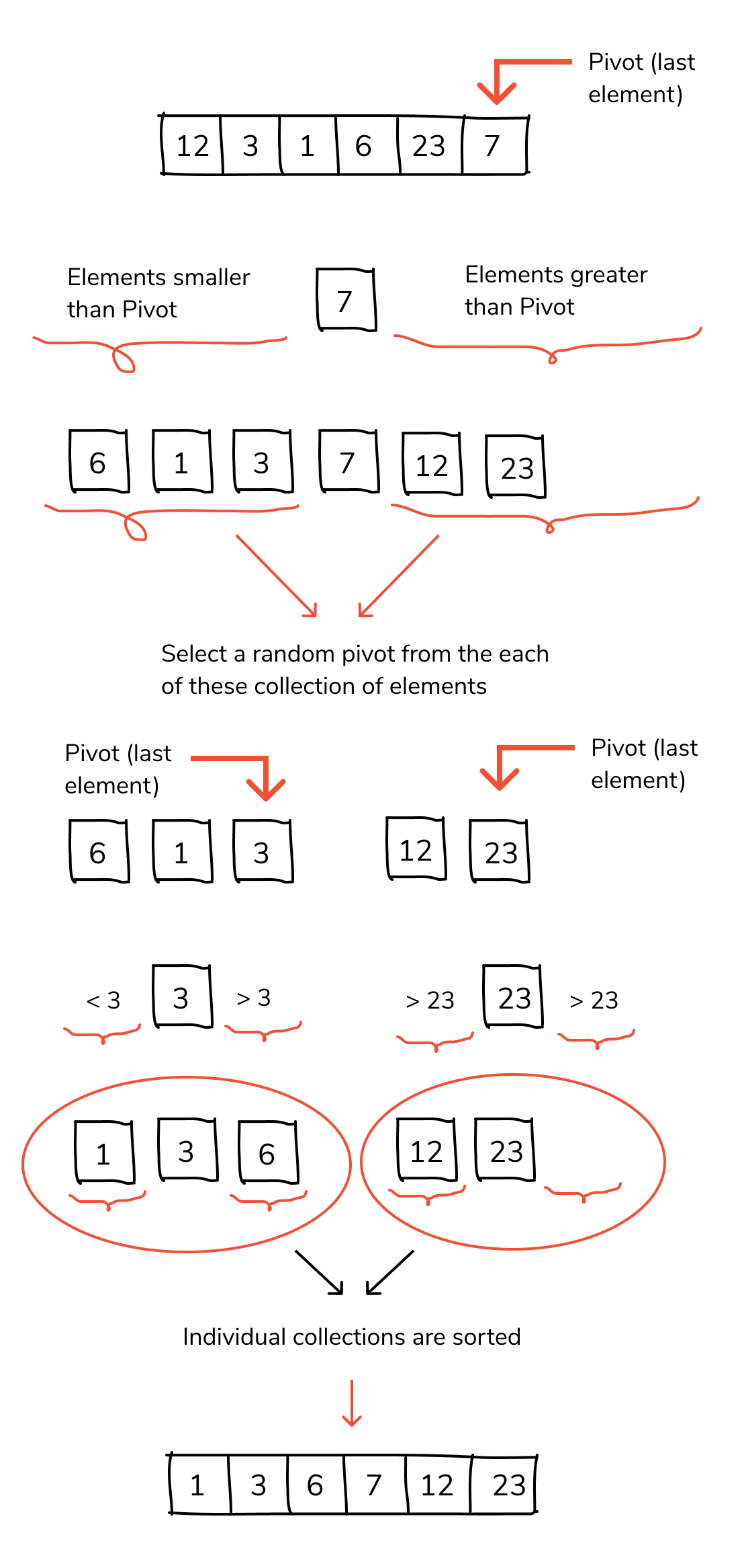 quick sort algorithm in c
