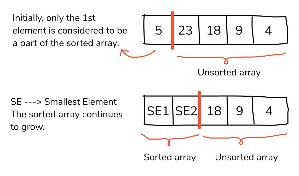 sorting algorithms insertion sort