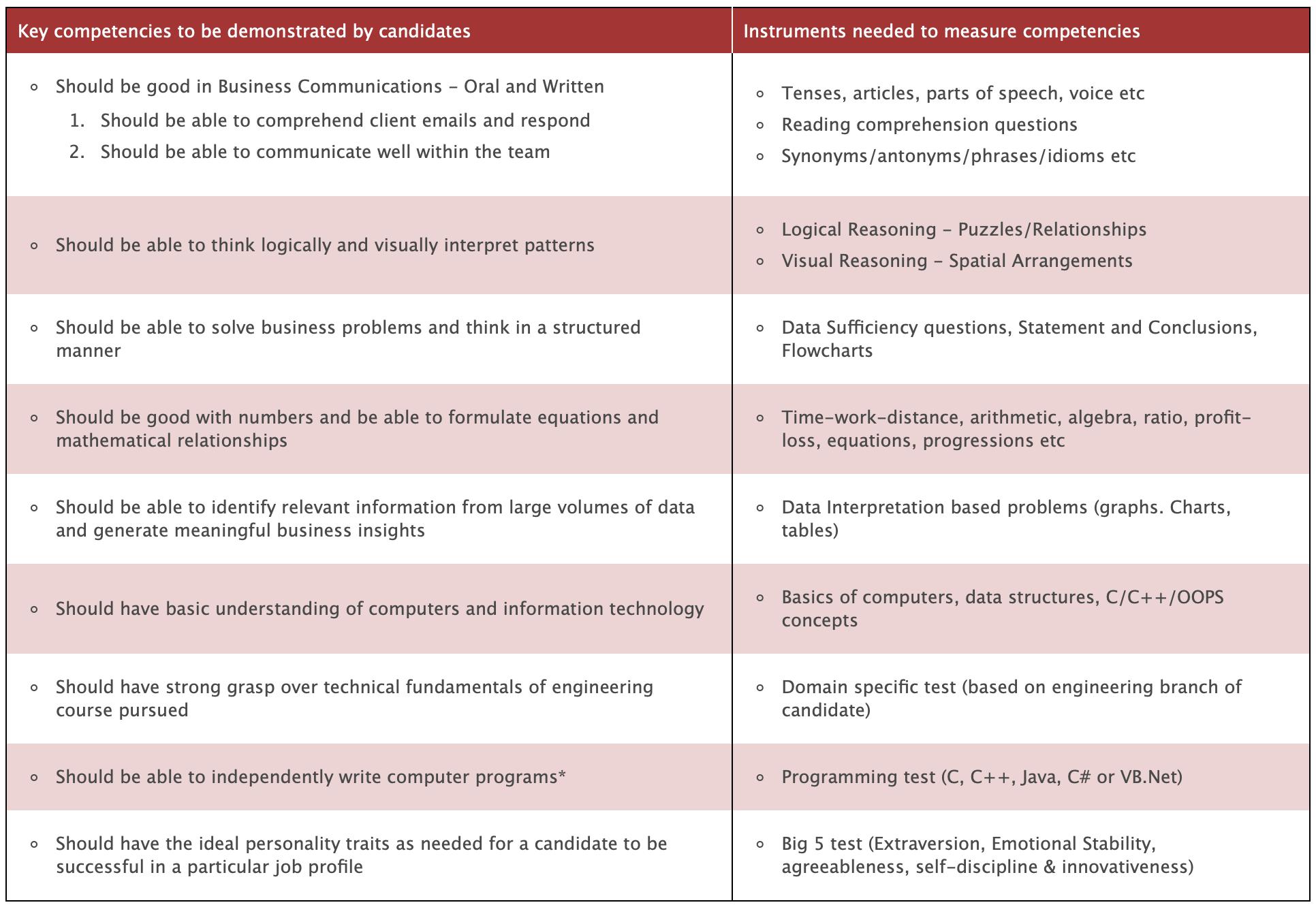 cocubes syllabus and test pattern analysis