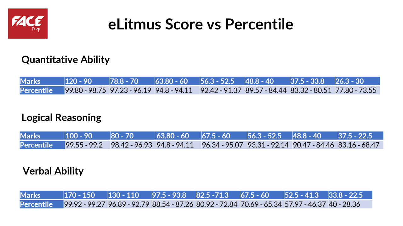 elitmus syllabus - scores and percentiles