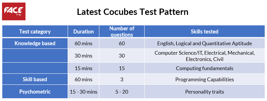 cocubes syllabus and test pattern