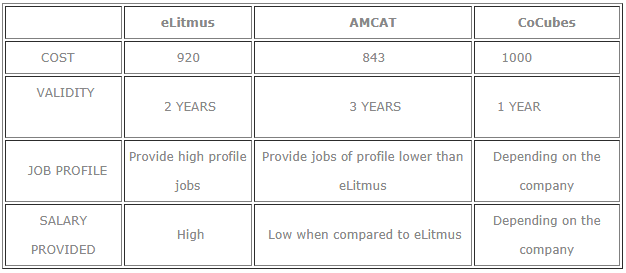 Companies which hire through AMCAT, eLitmus and CoCubes