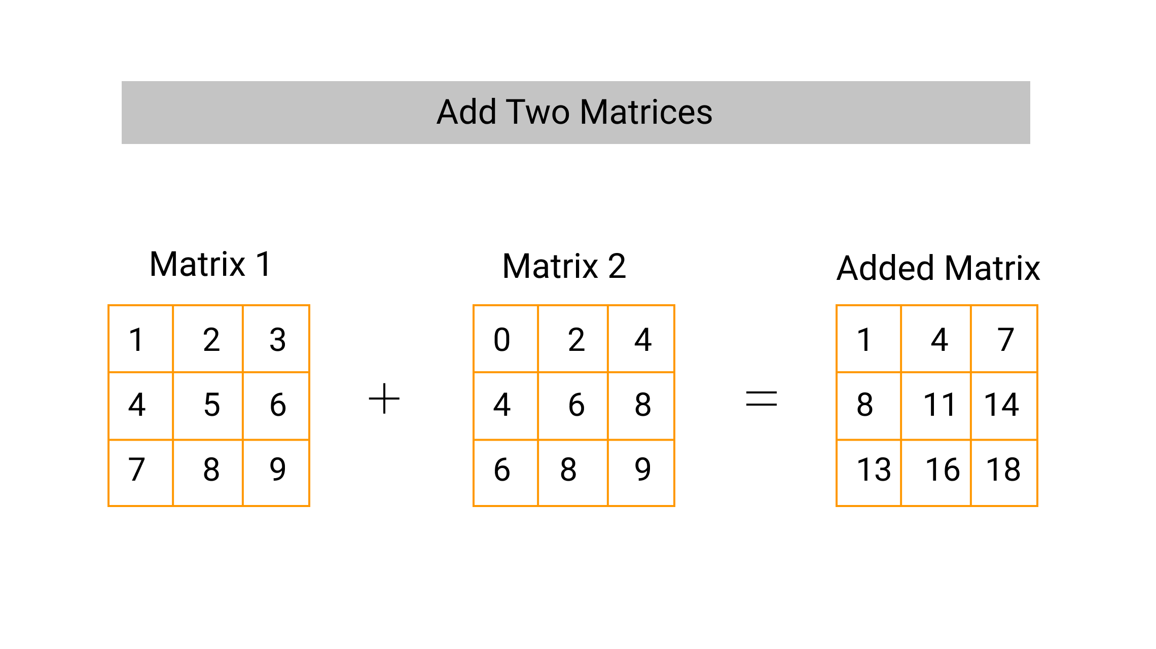 add two matrices