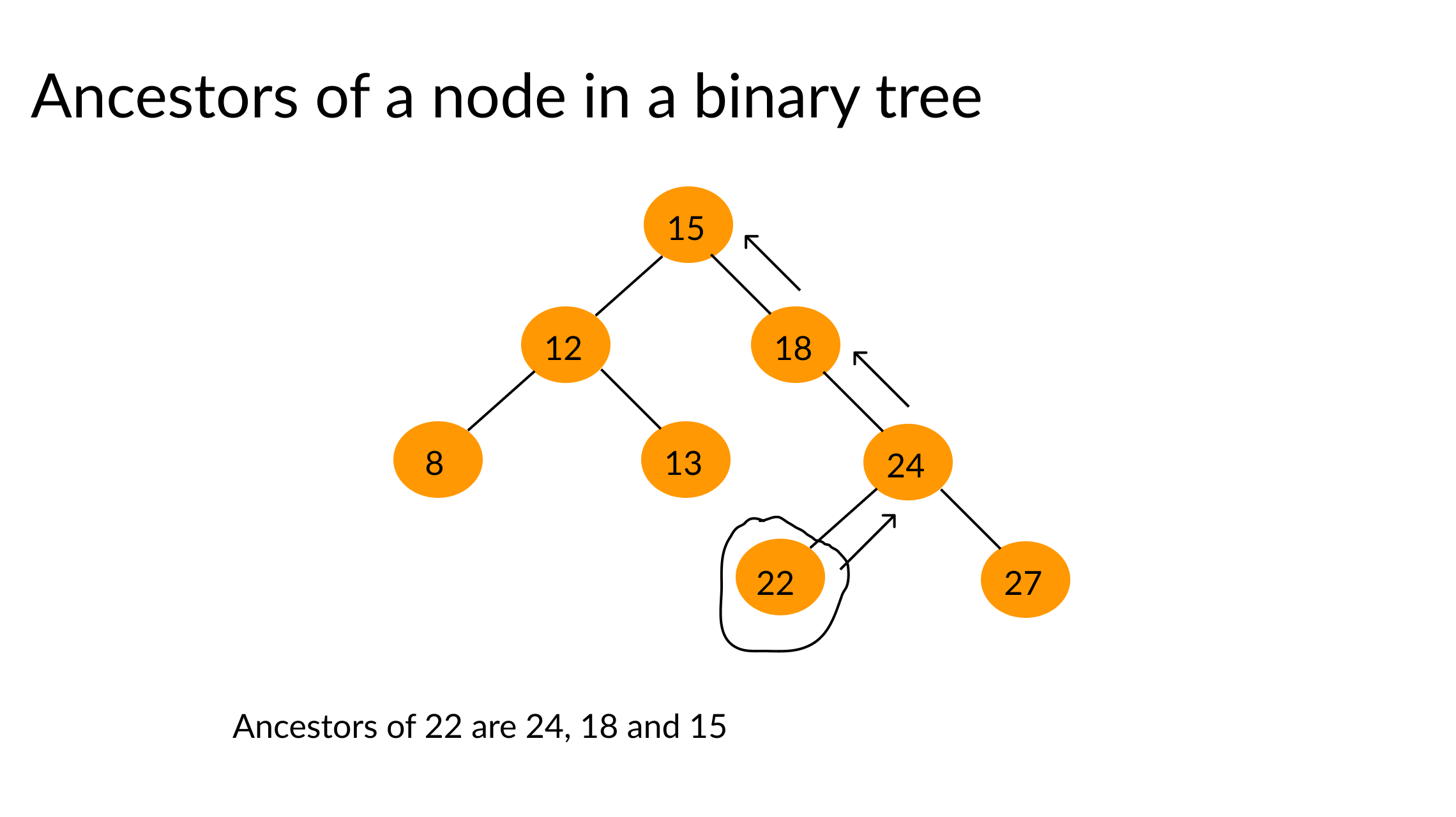 ancestors of a given node in a binary tree