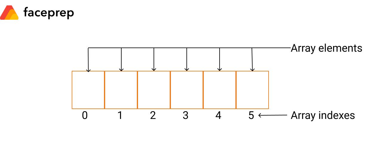 arrays-introduction