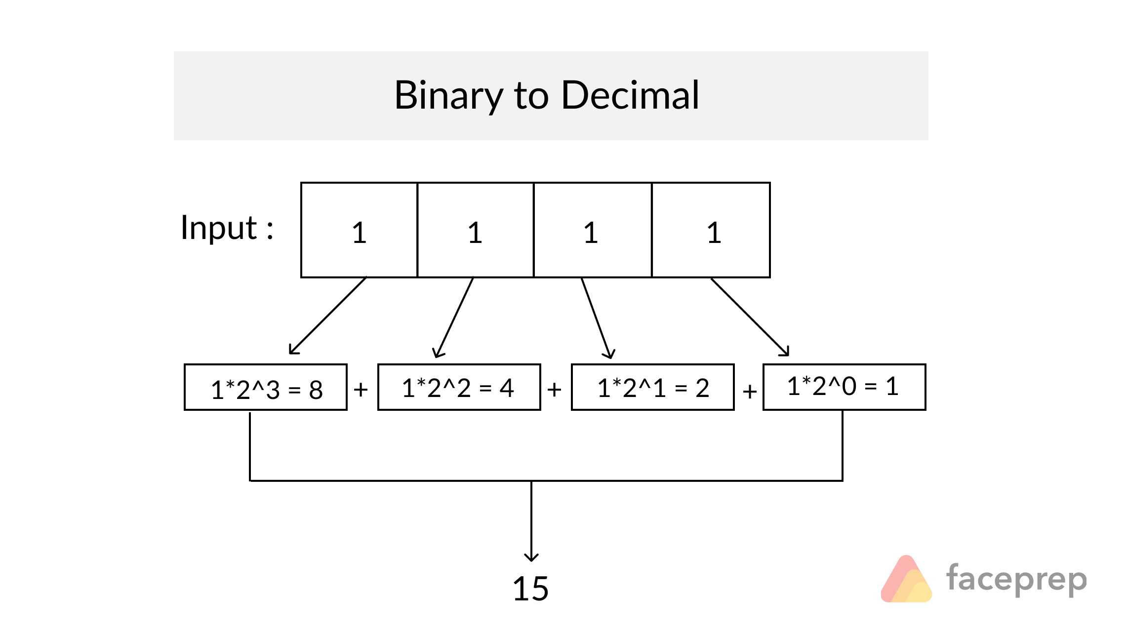 binary number into decimal