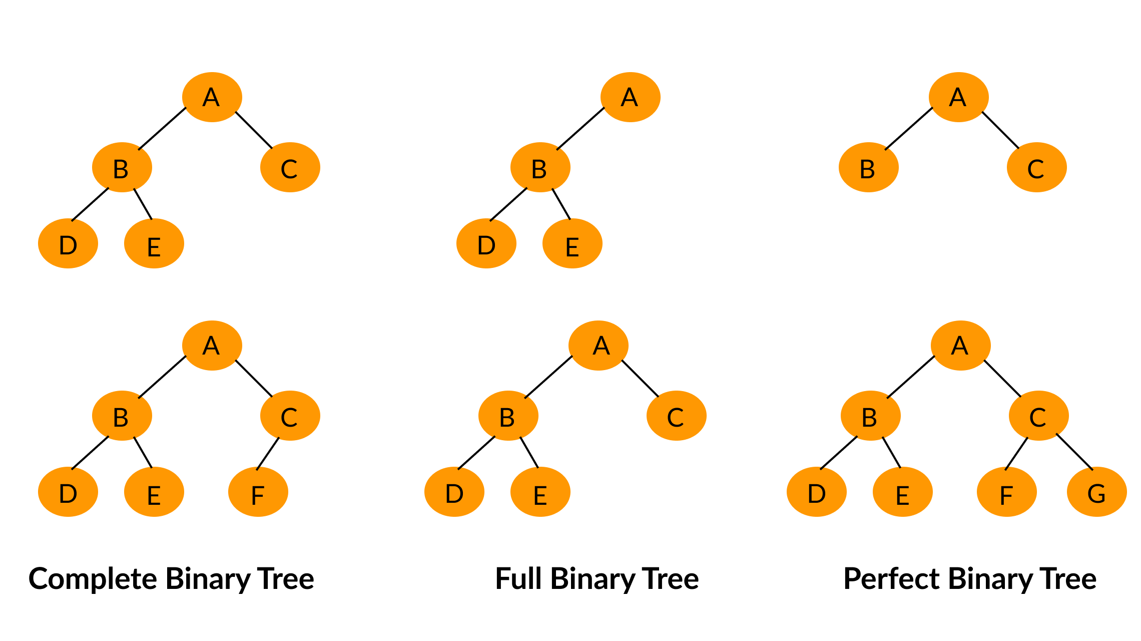 binary tree data structure - types