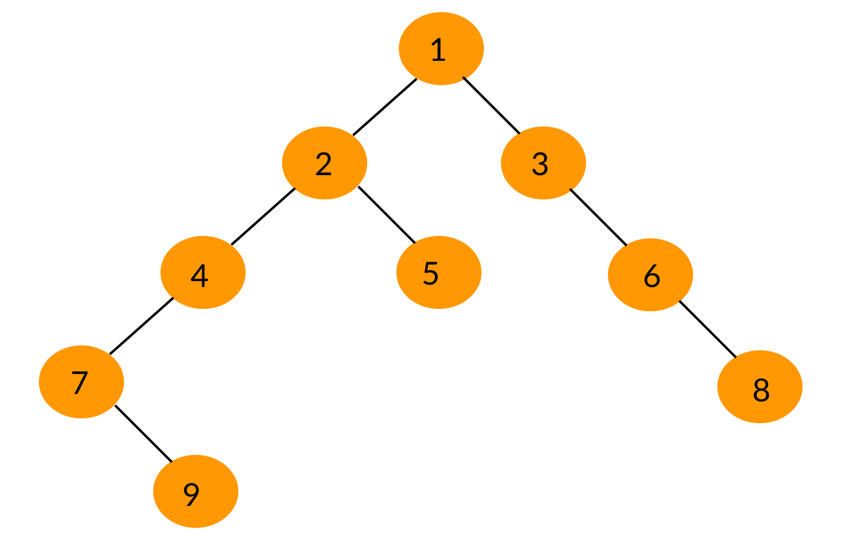 Binary Tree Traversal   Inorder, Preorder and Postorder