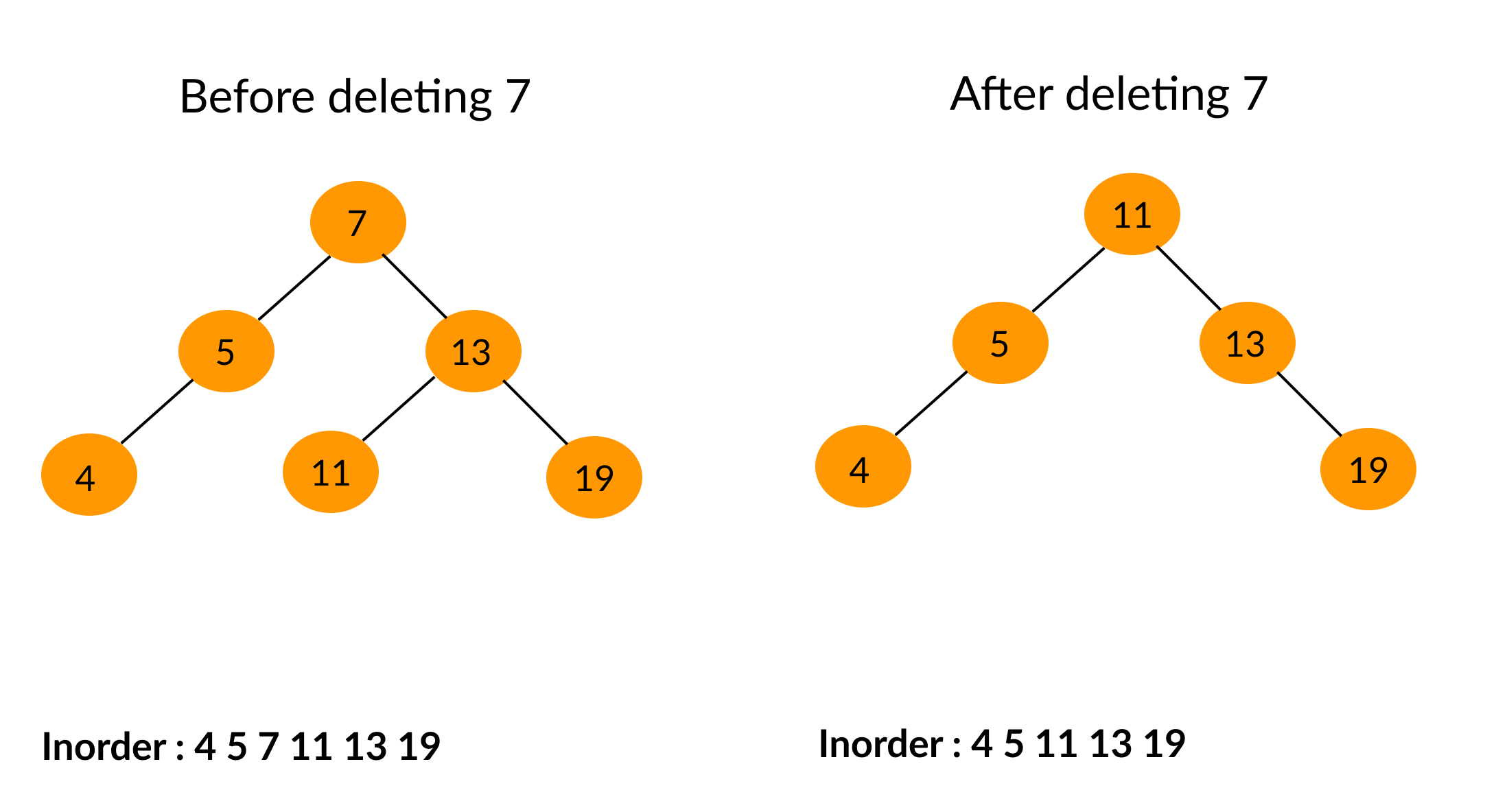 Binary Search Tree deletion of a node | BST operations