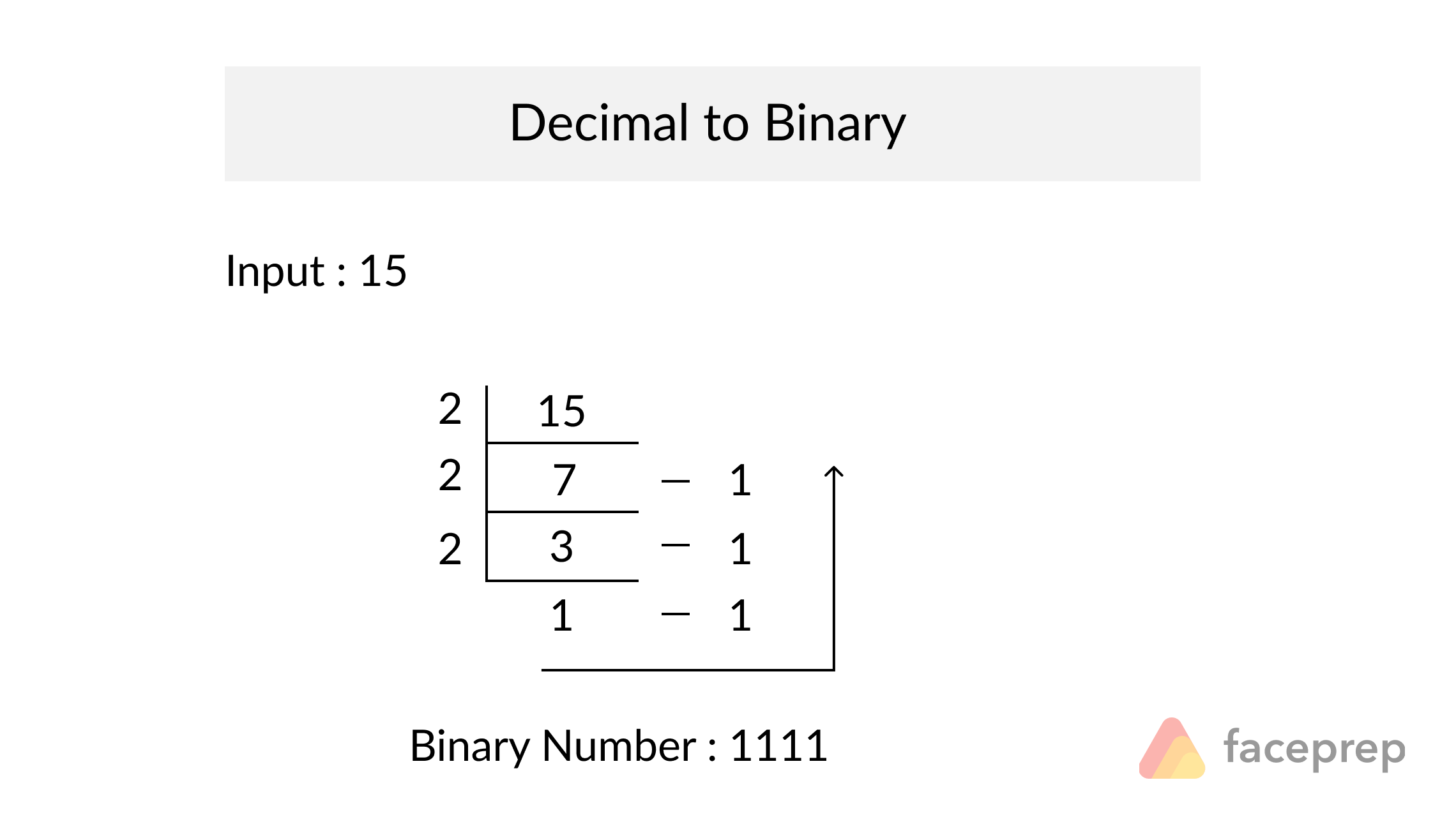 decimal to binary