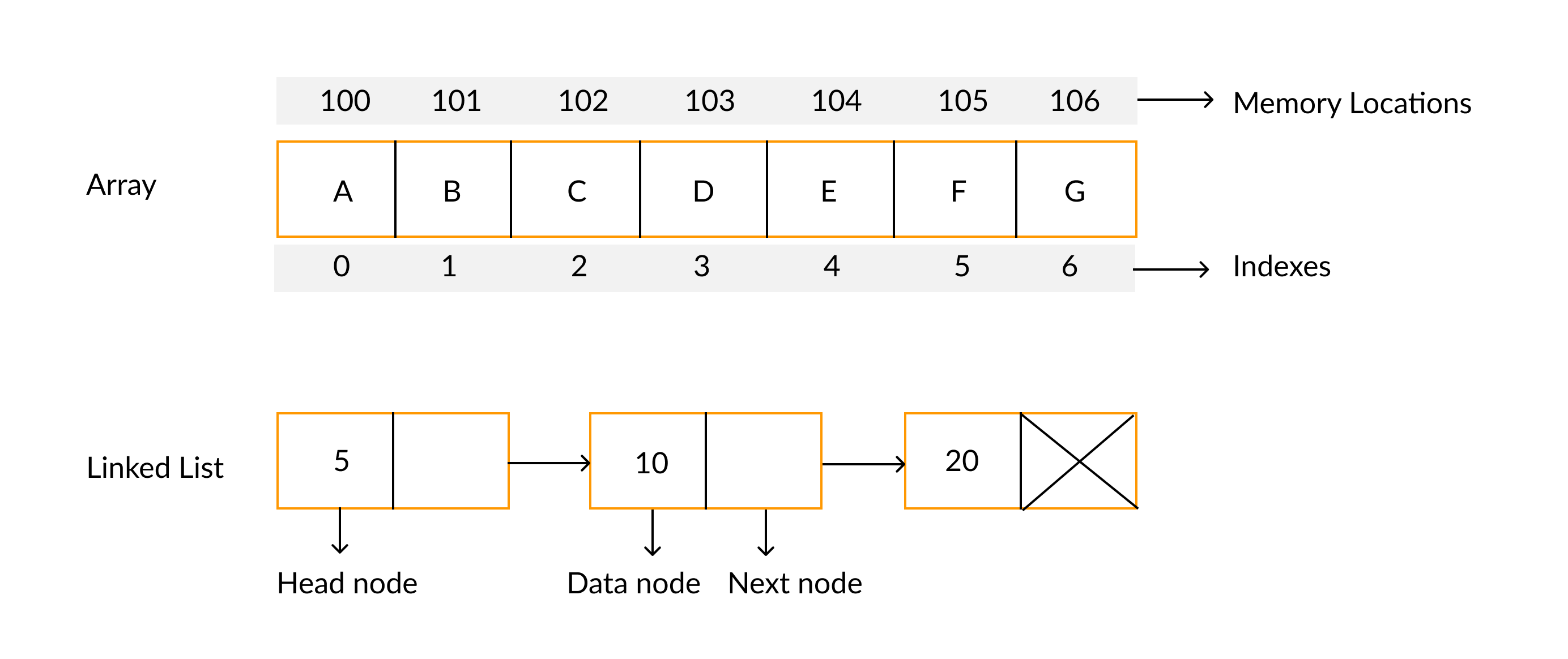 difference between arrays and linked list