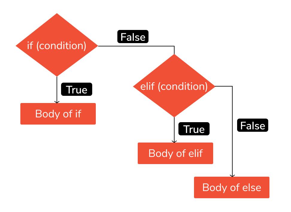 elif statement in python
