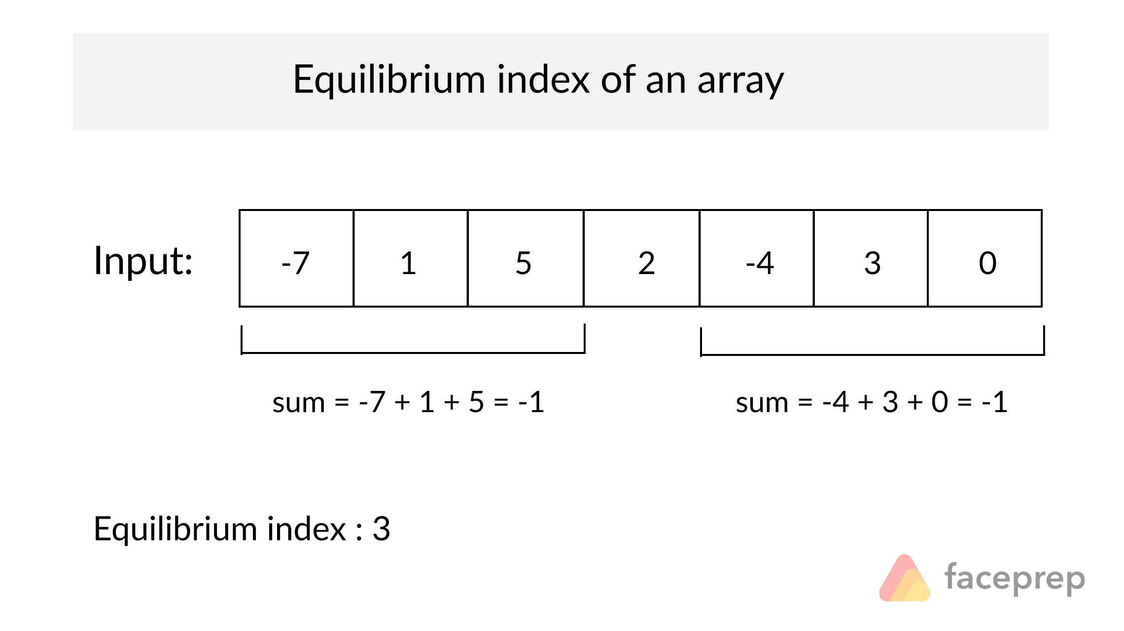 equilibrium index of an array