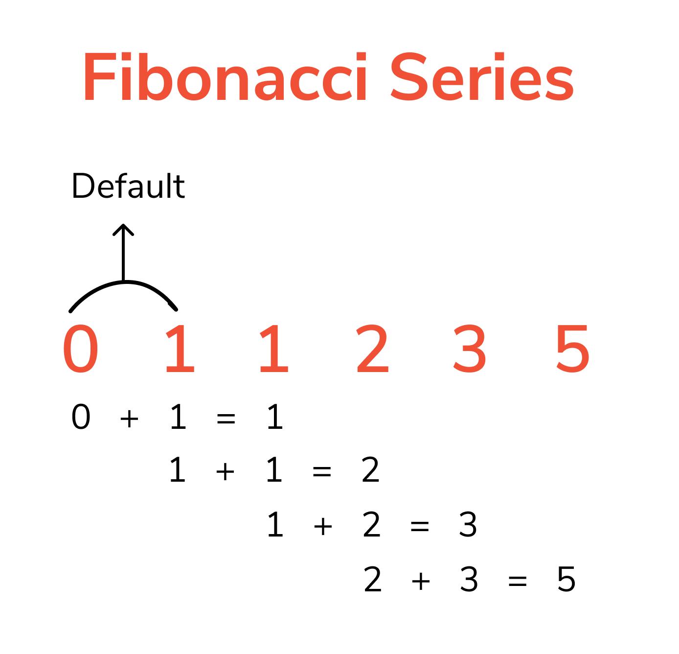 fibonacci deries in Python