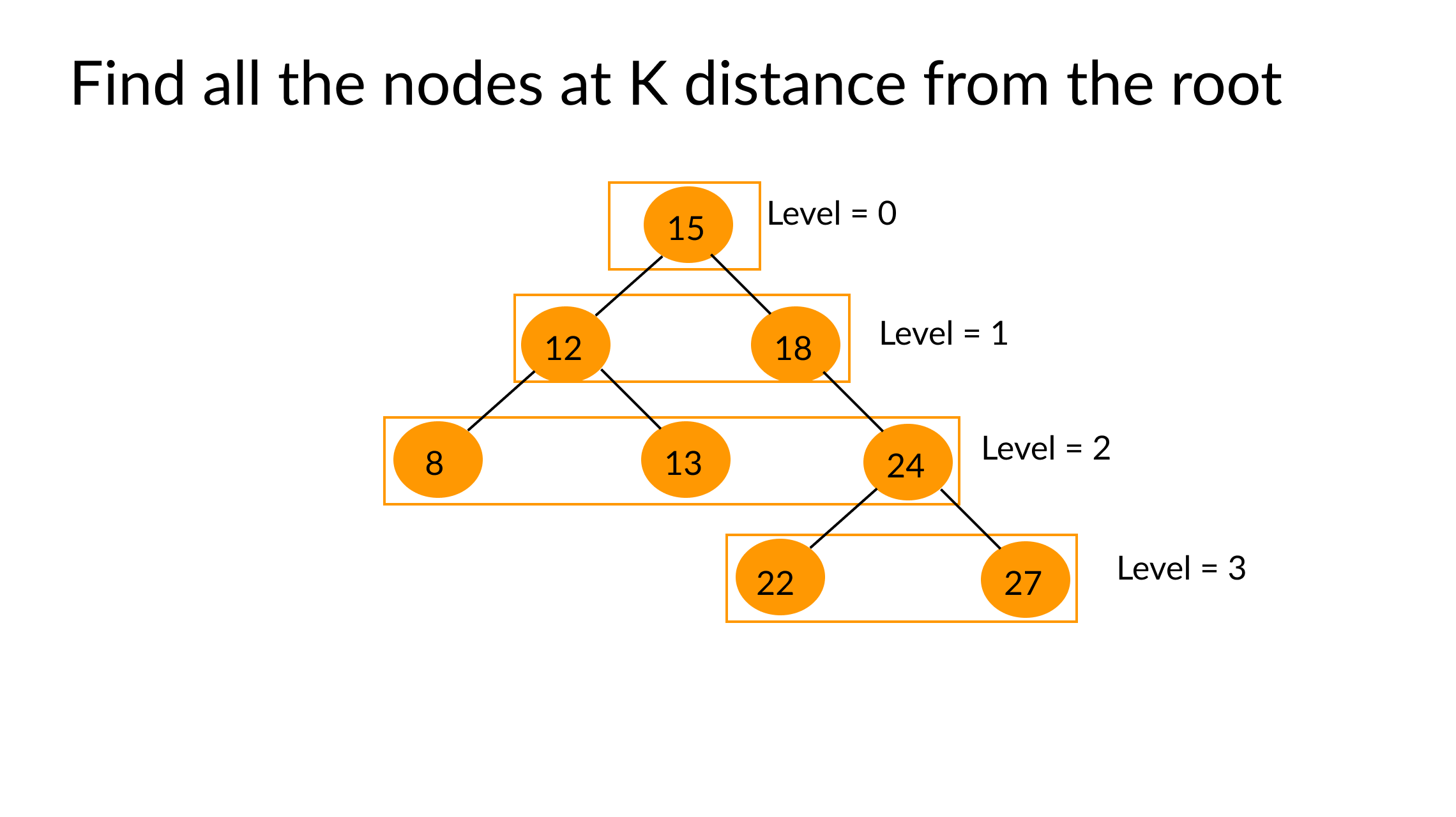 find all the nodes at k distance from the root