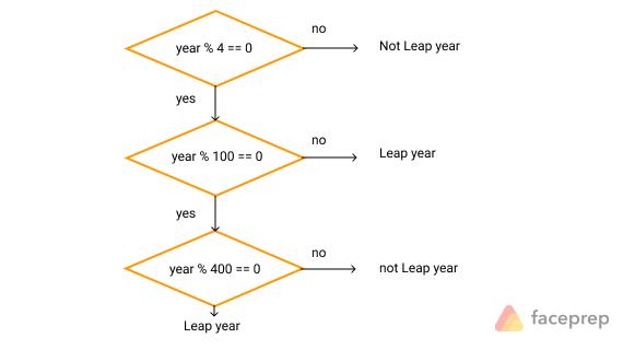 flowchart of leap year program in c