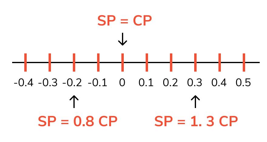 formulas-of-profit-and-loss