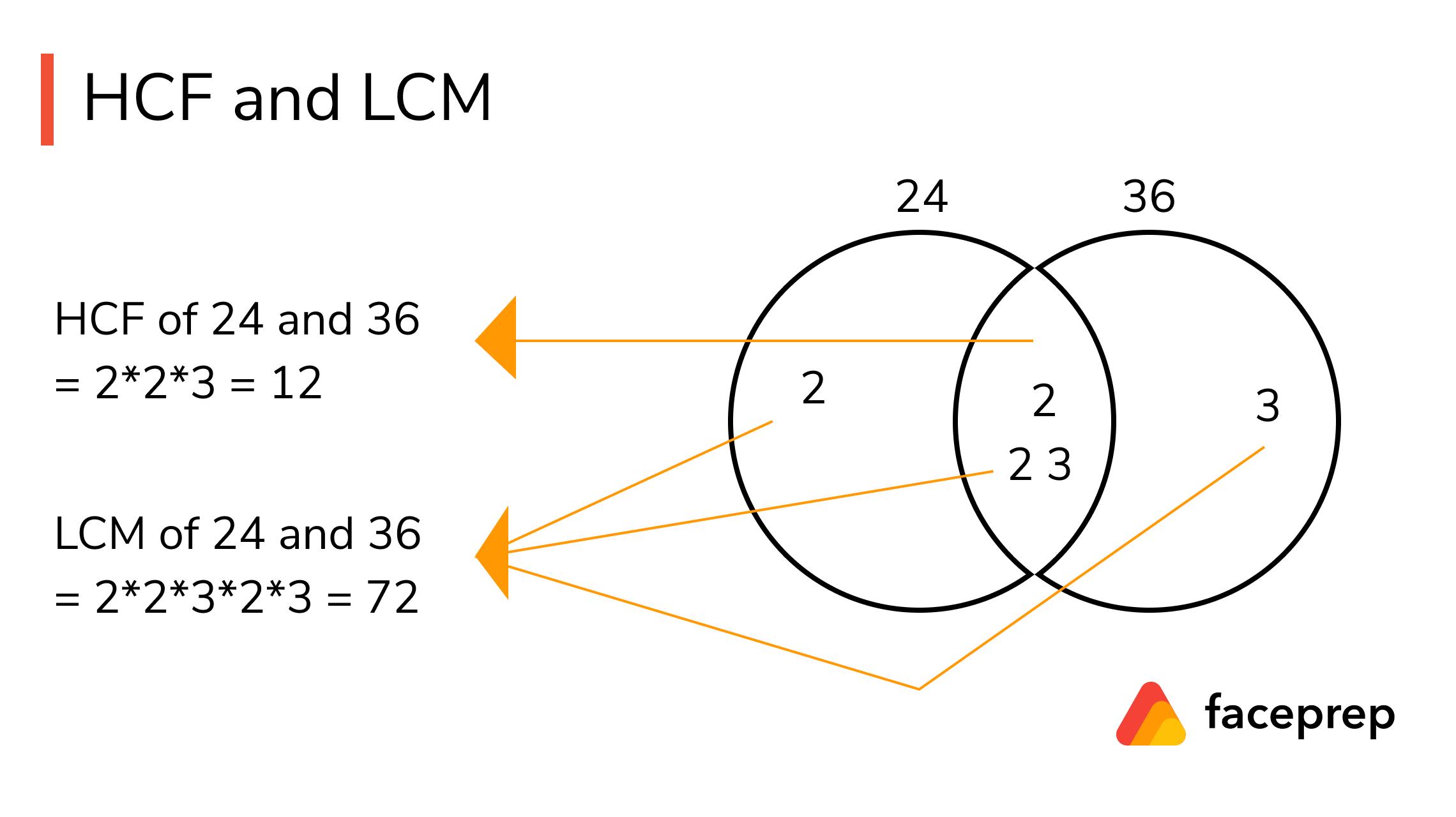 hcf and lcm methods
