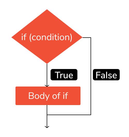 if statement in python