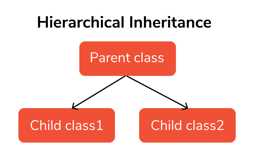 inheritance fifth