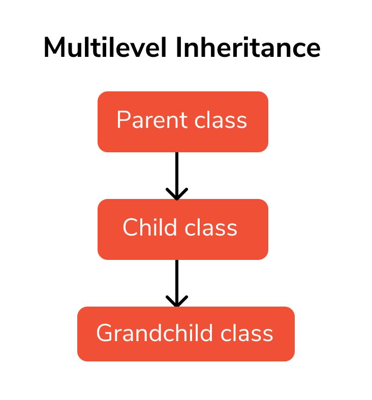 inheritance fourth