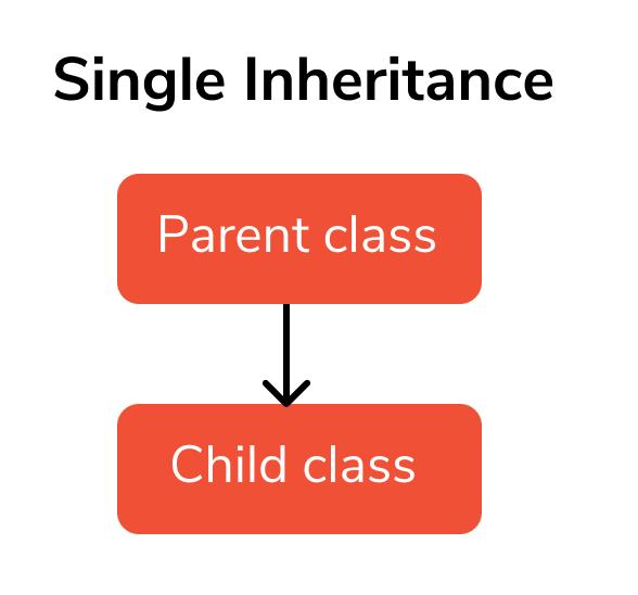 inheritance second