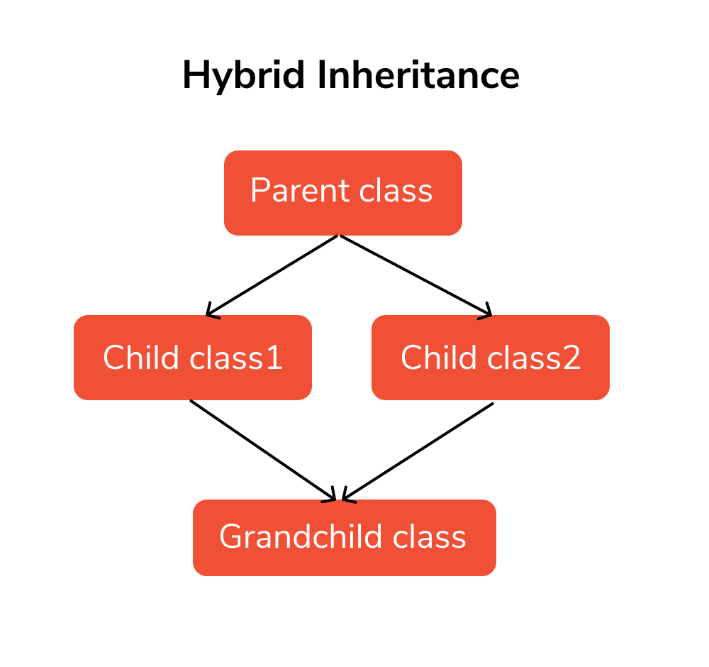 inheritance sixth