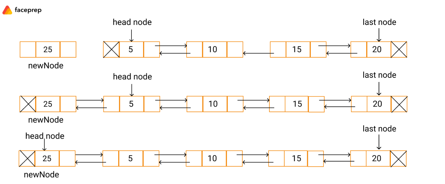 insertion in doubly linked list beginning