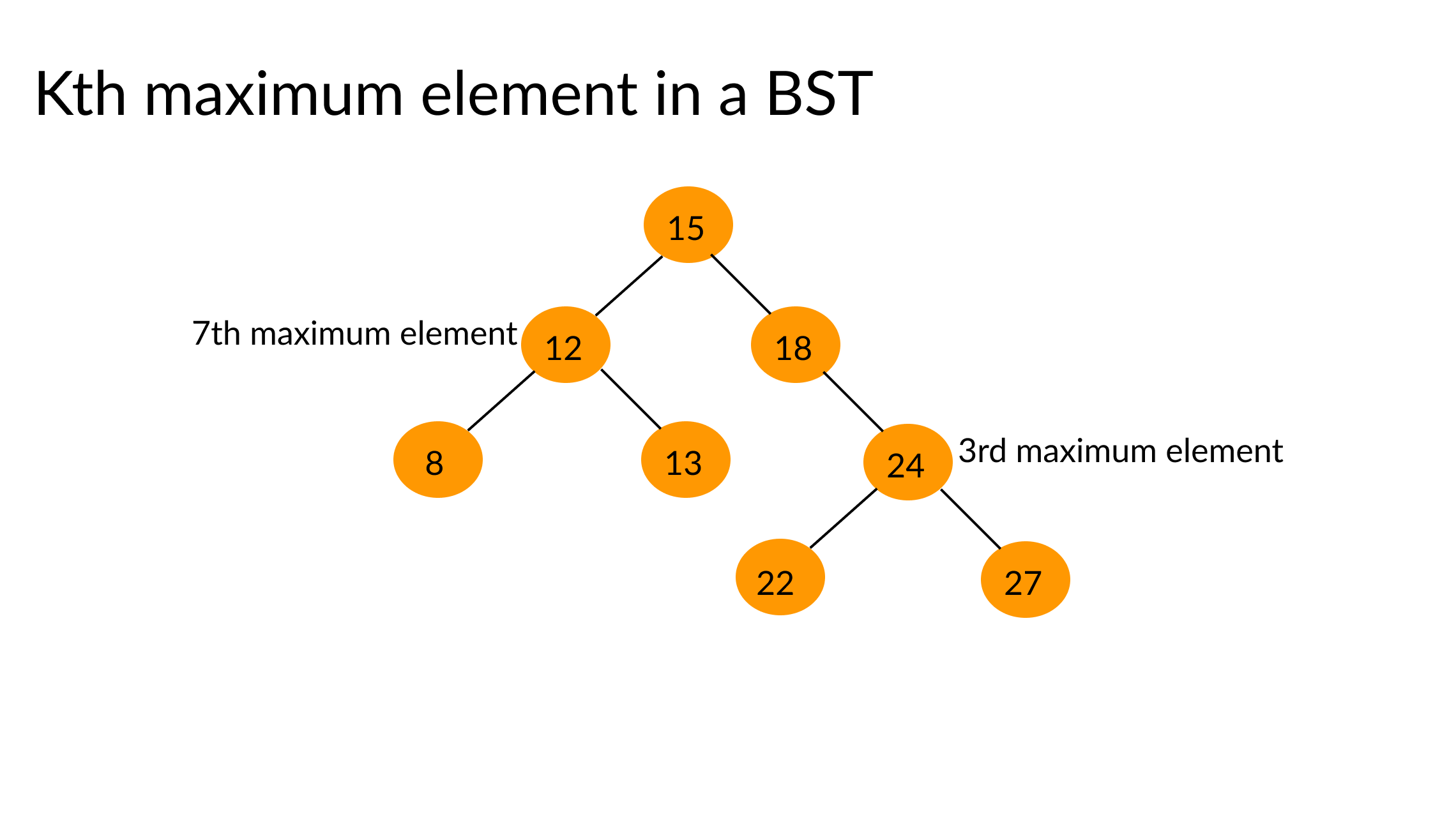 kth maximum element in a binary search tree