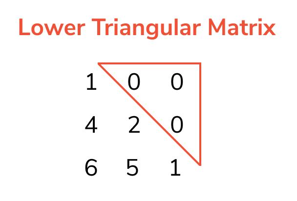 lower triangular matrix