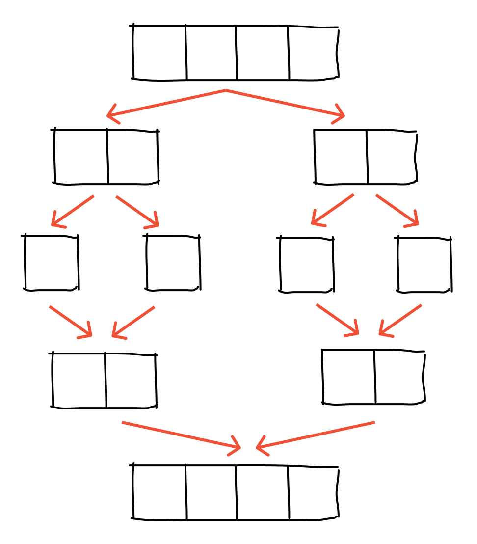 merge sort in c