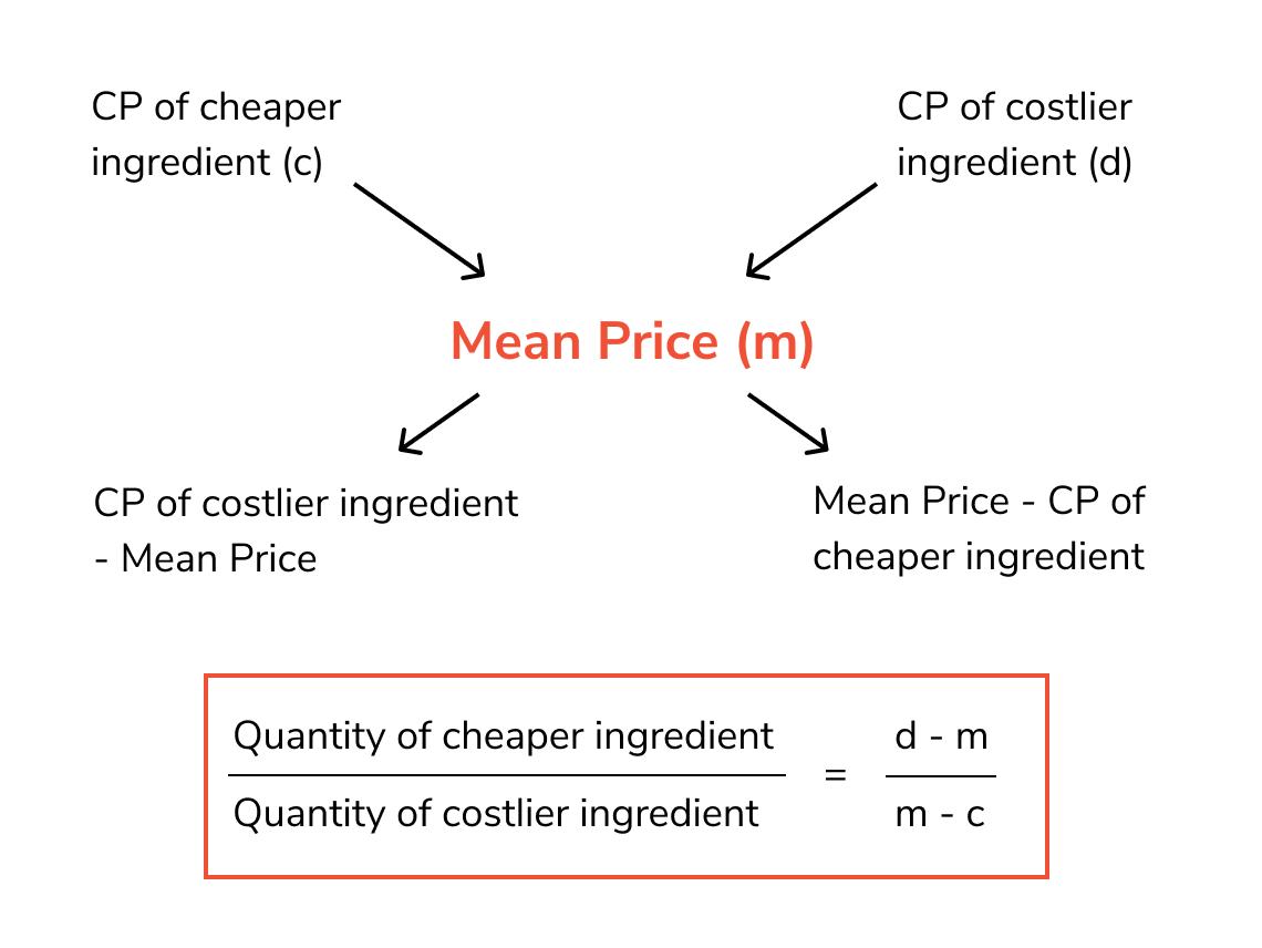 mixtures and alligations questions formulas