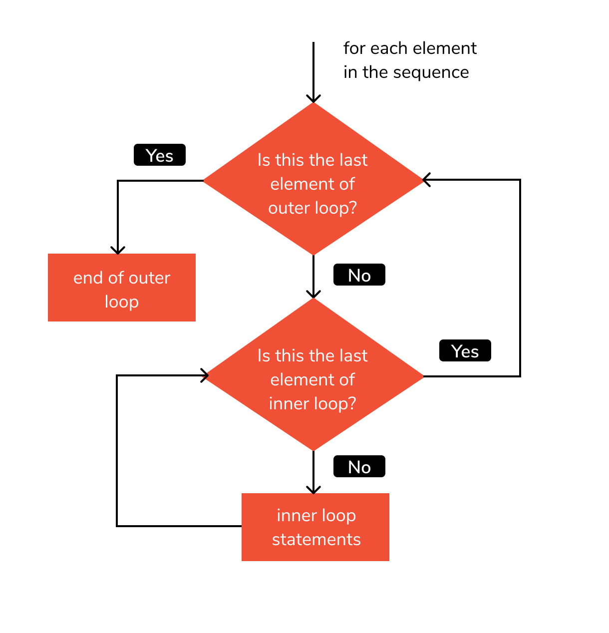 nested loops in python flowchart