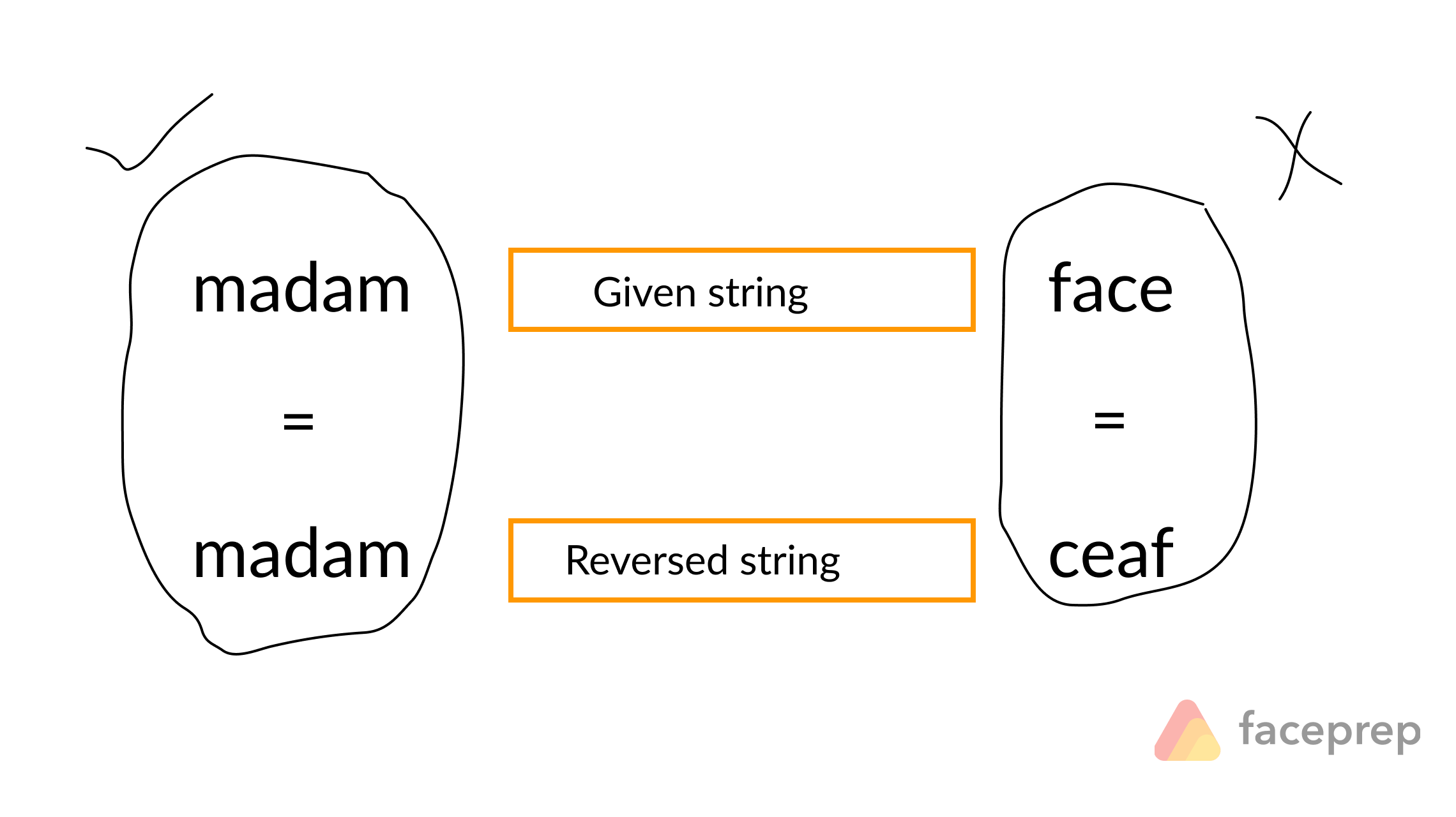 Check whether a string is PALINDROME or Not | faceprep -
