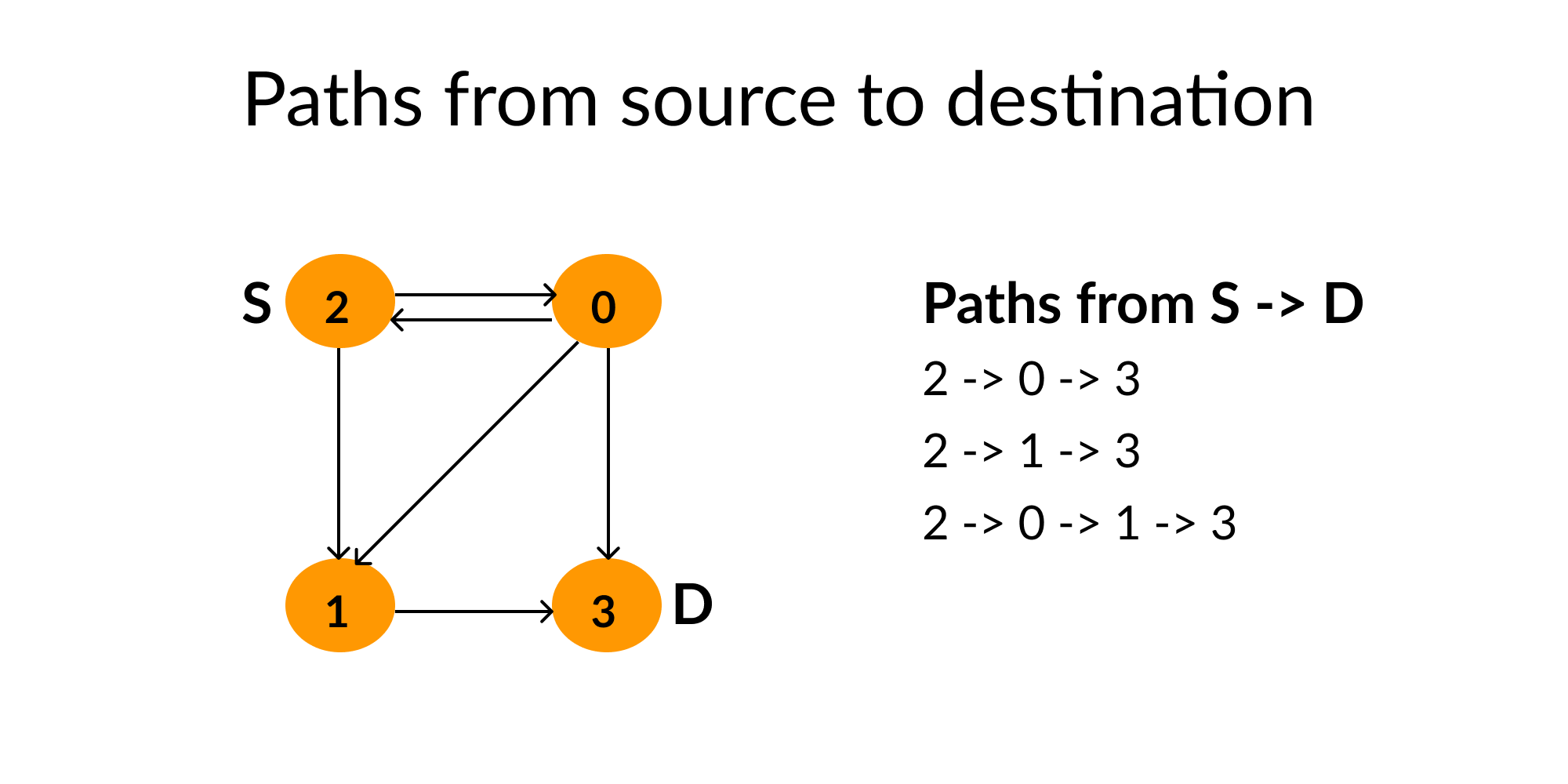 paths of a directed graph from source to destination