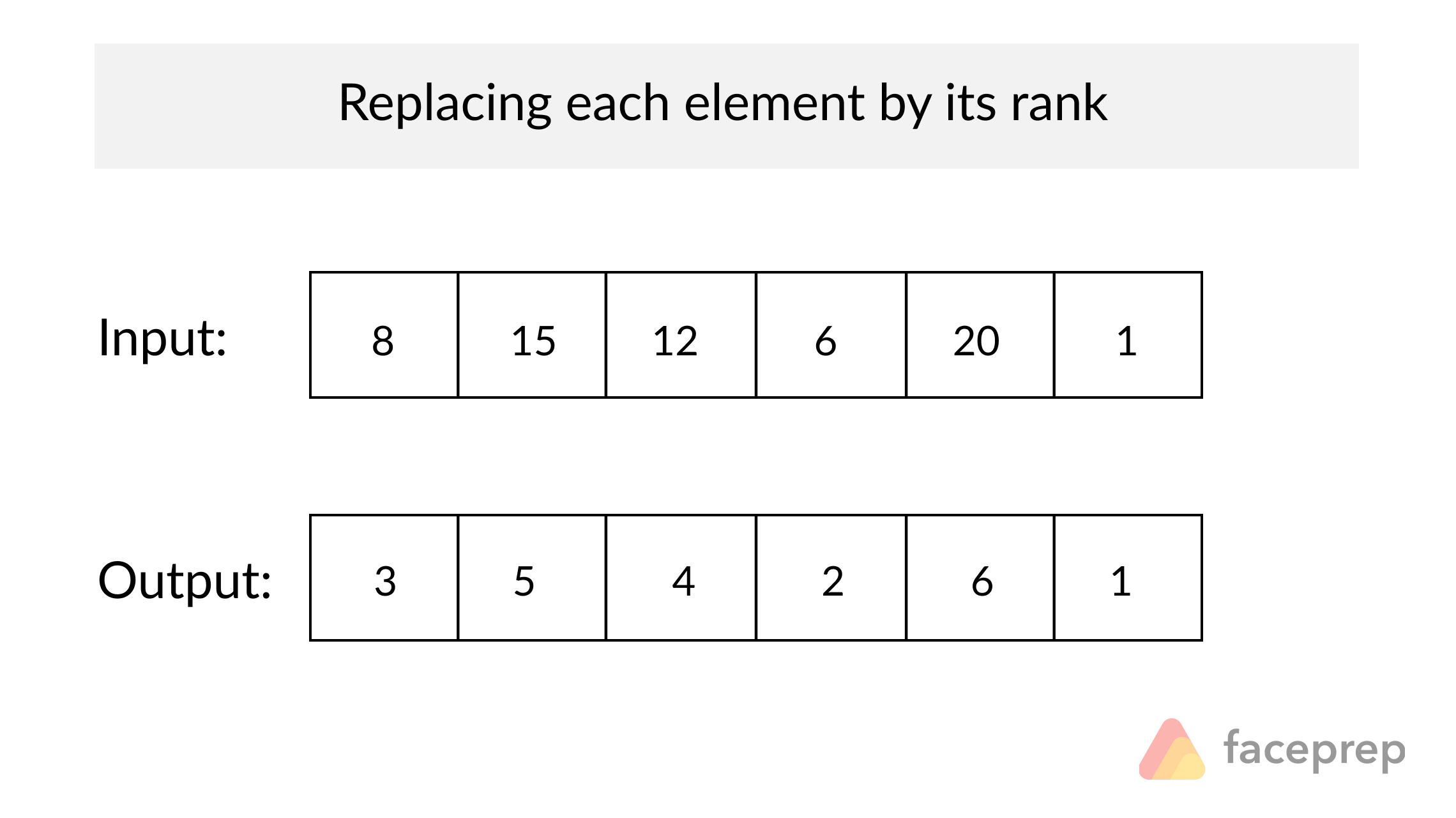 replace elements by its rank