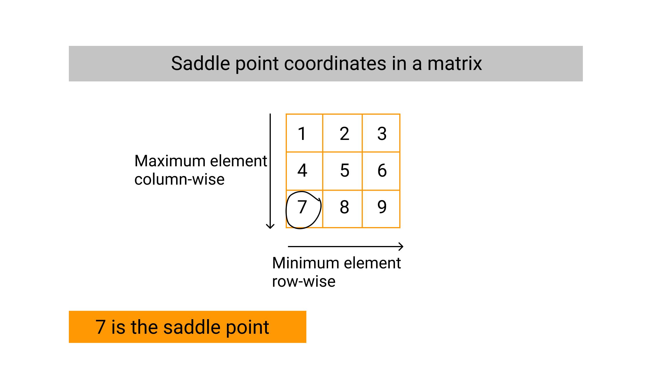 saddle point coordinates in a matrix