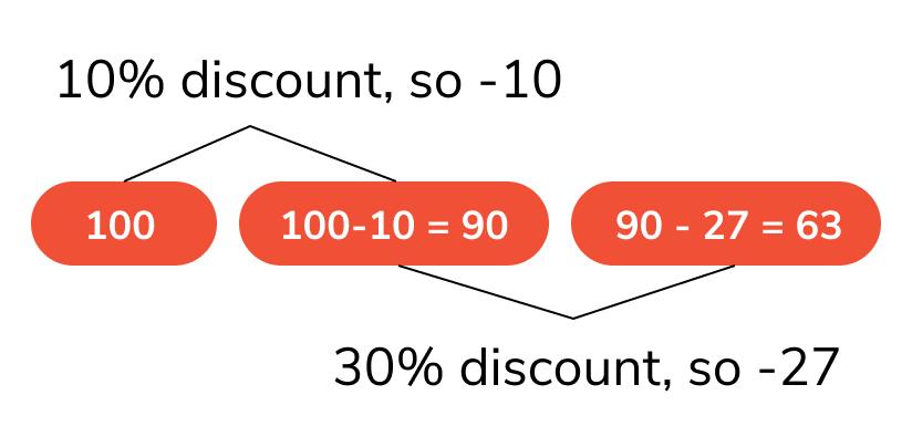successive-discounts-formulas-of-profit-and-loss
