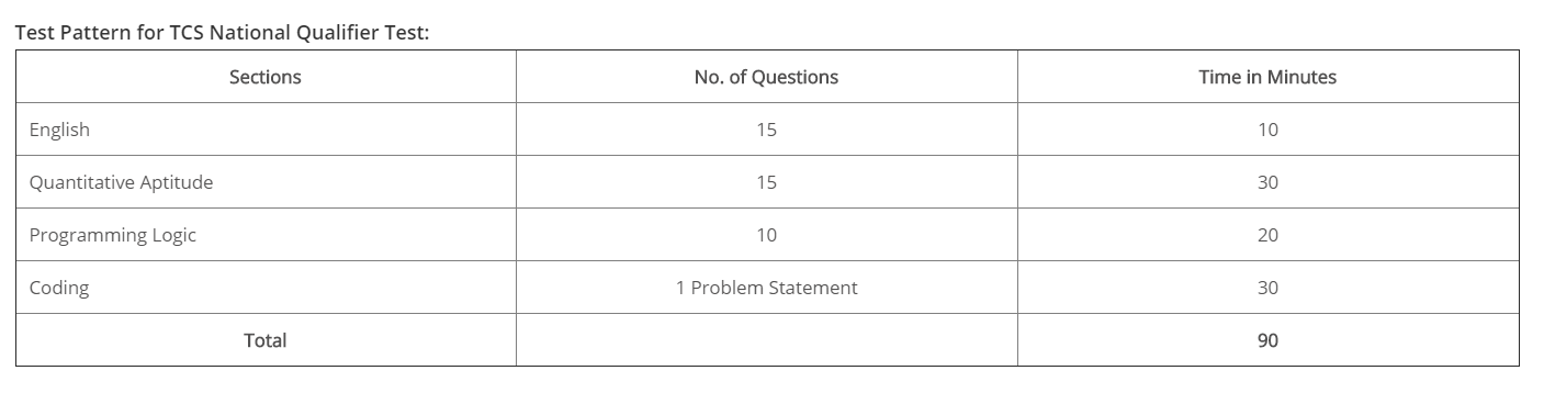Tcs Nqt Question Paper