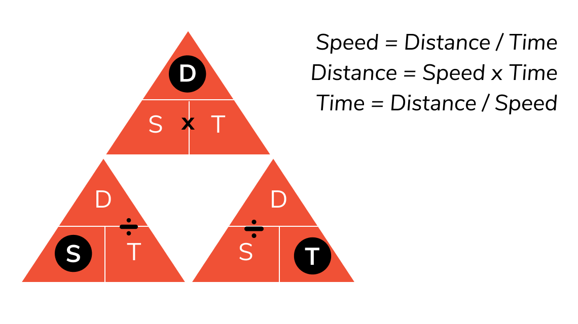 time speed and distance formulas