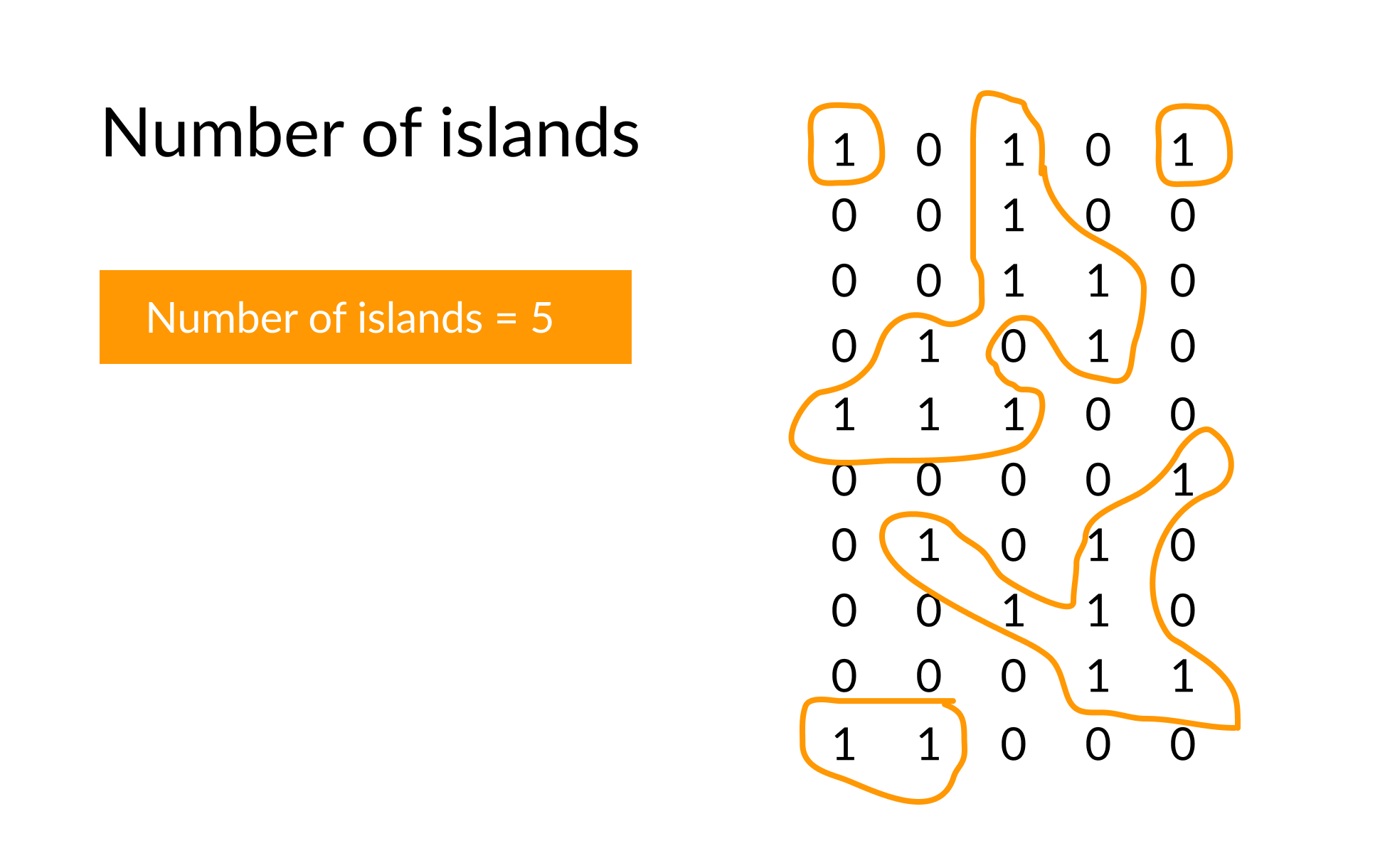 total number of islands using dfs