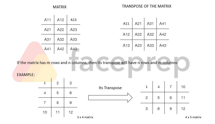 transpose of a mtraix