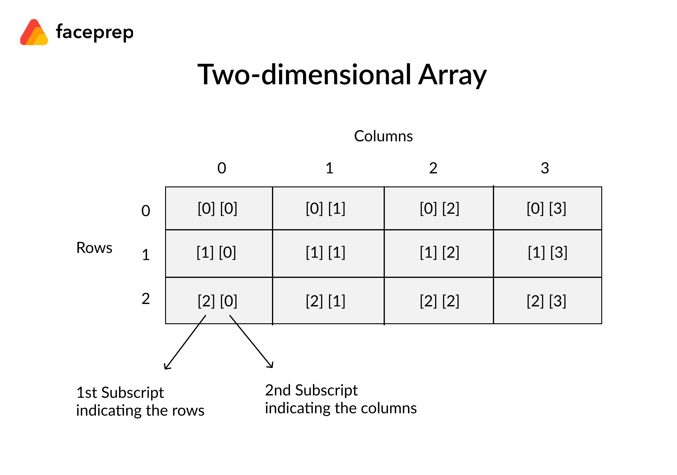 Types of arrays - two dimensional arrays
