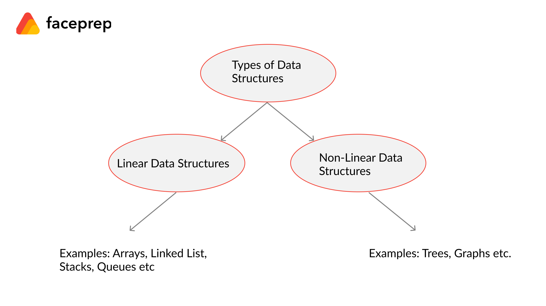 Types of data structures